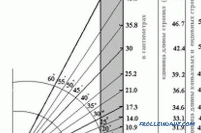 Bekannt Der Abstand zwischen den Dachsparren Dachgeschoss AV95