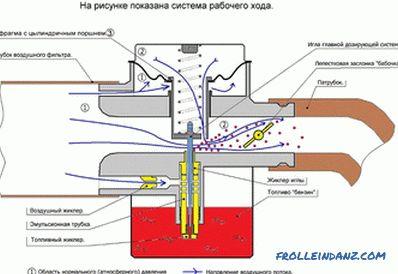 Sehr Einstellen des Vergasers an einer Kettensäge YH51